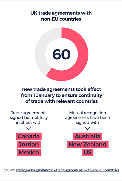 Graphic outlining UK trade agreements with non-EU countries