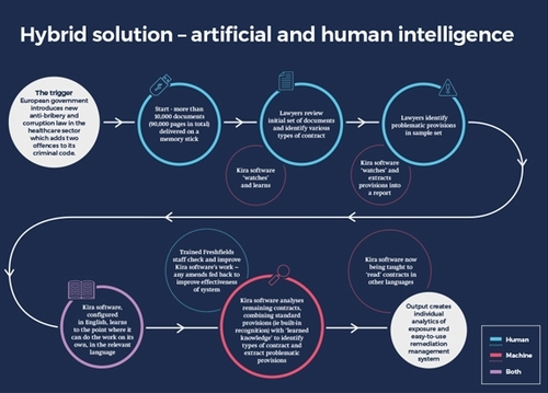 Hybrid solution - artificial and human intelligence infographic